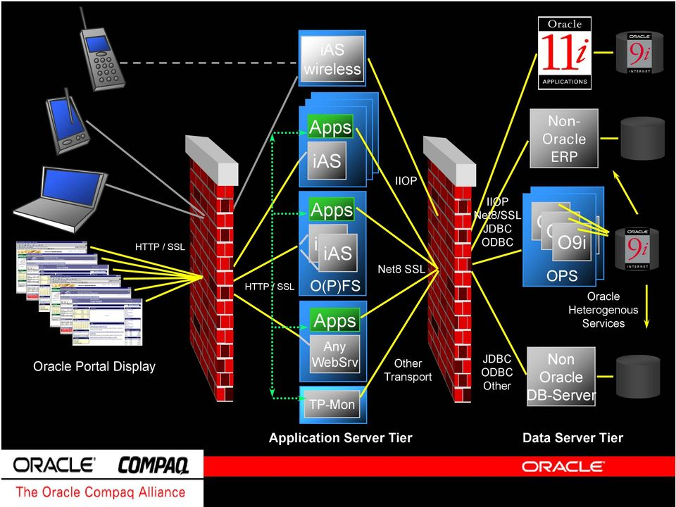 Oracle Heterogenous Services Oracle Portal Display Any WebSrv TP-Mon Other