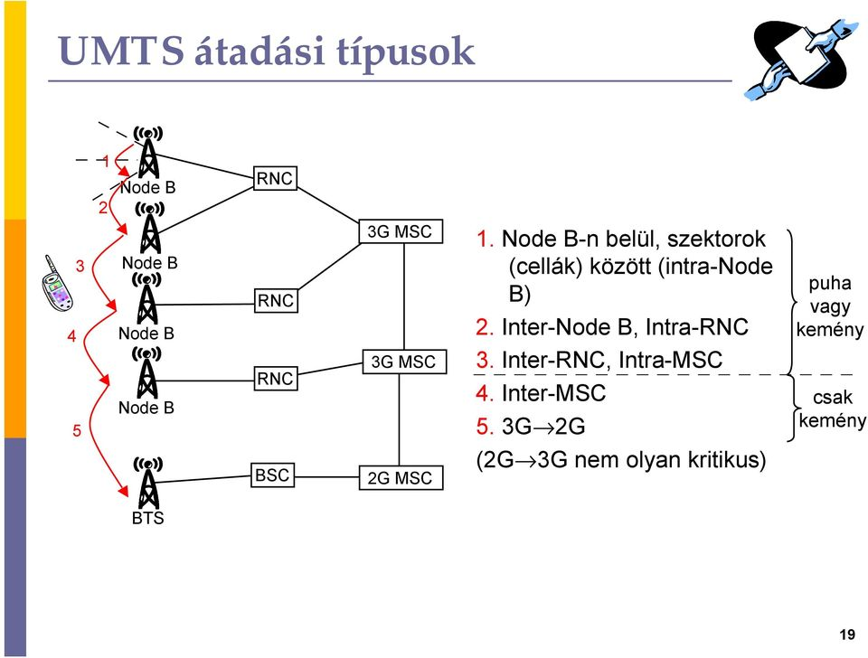 Inter-Node B, Intra-RNC 3. Inter-RNC, Intra-MSC 4. Inter-MSC 5.