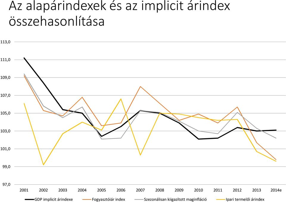 2007 2008 2009 2010 2011 2012 2013 2014e GDP implicit árindexe