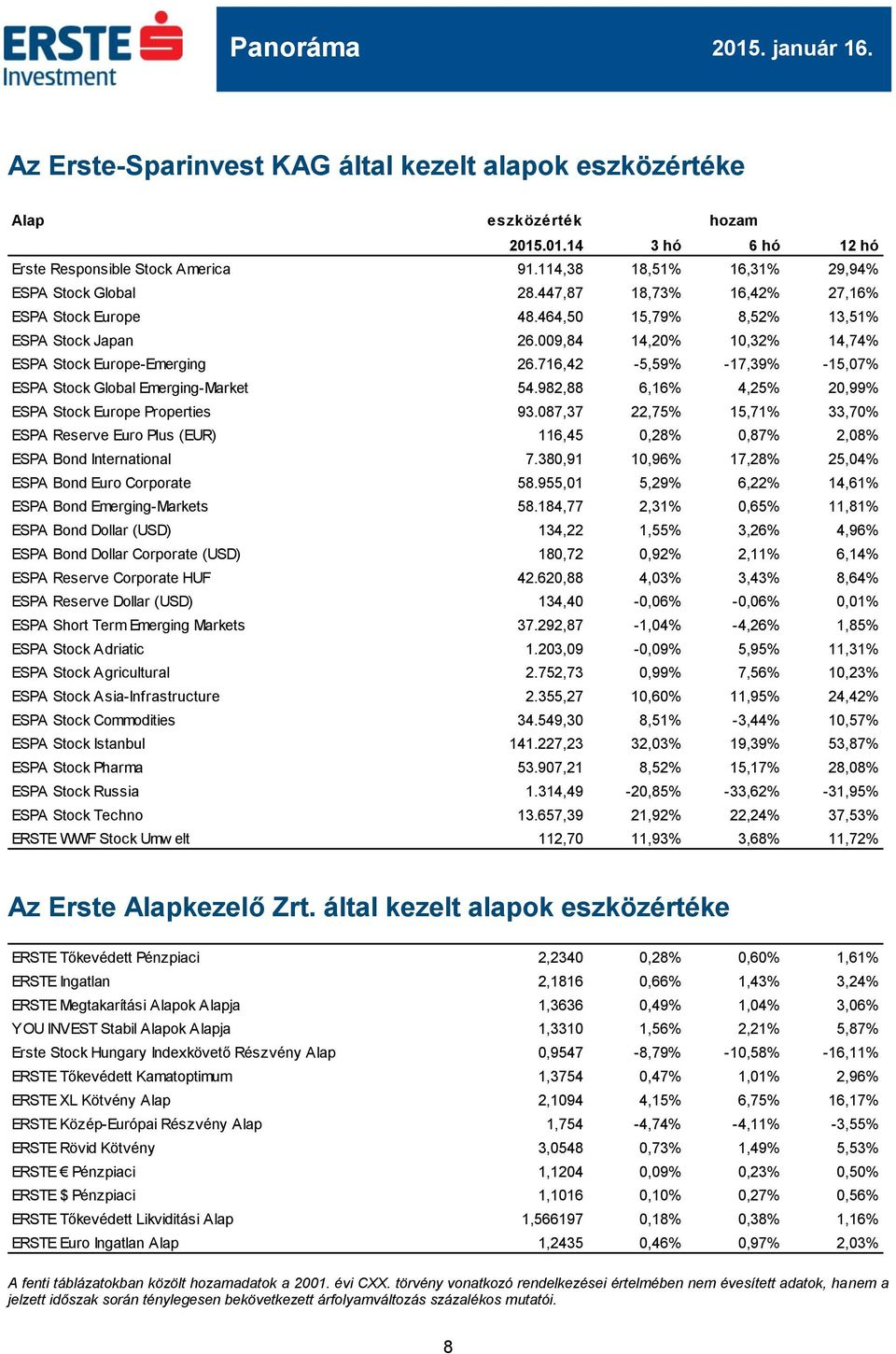 716,42-5,59% -17,39% -15,07% ESPA Stock Global Emerging-Market 54.982,88 6,16% 4,25% 20,99% ESPA Stock Europe Properties 93.