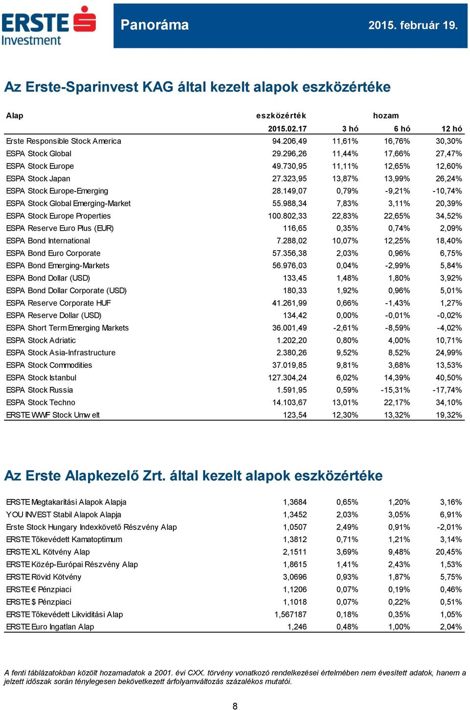 149,07 0,79% -9,21% -10,74% ESPA Stock Global Emerging-Market 55.988,34 7,83% 3,11% 20,39% ESPA Stock Europe Properties 100.