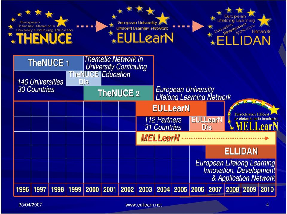 2000 TheNUCE 2 2001 2002 European University Lifelong Learning Network EULLearN 112 Partners 31 Countries MELLearN 2003 2004 2005 EULLearN