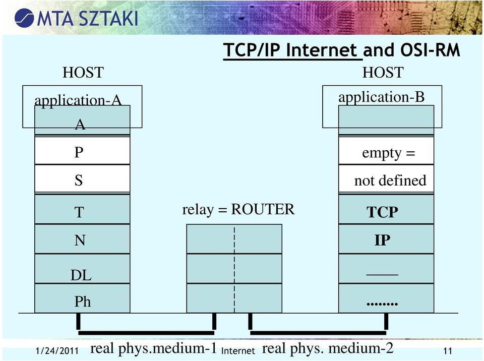 not defined relay = ROUTER TCP IP... real phys.