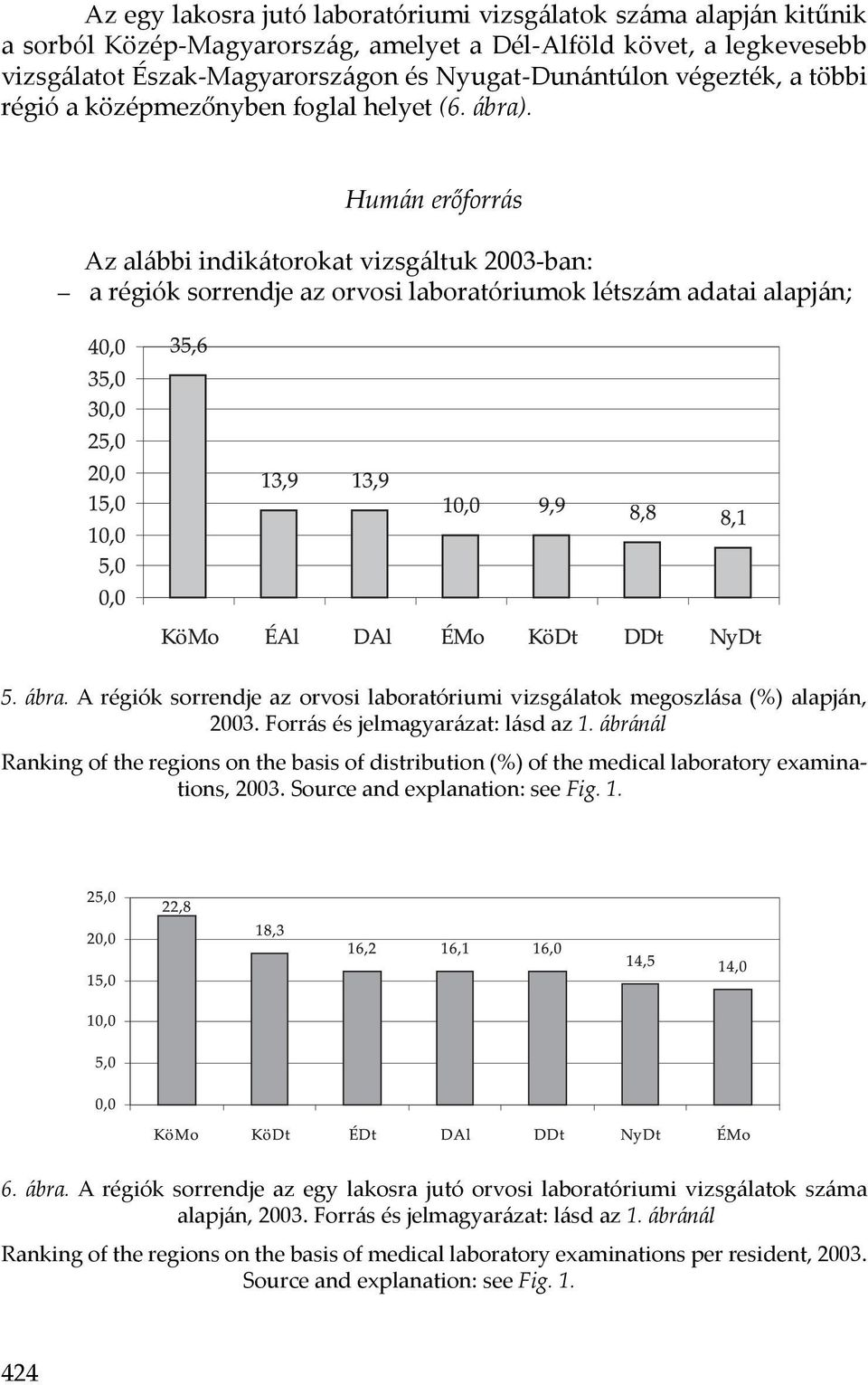Forrás és jelmagyarázat: lásd az. ábránál Ranking of the regions on the basis of distribution (%) of the medical laboratory examinations, 00. Source and explanation: see Fig... ábra.