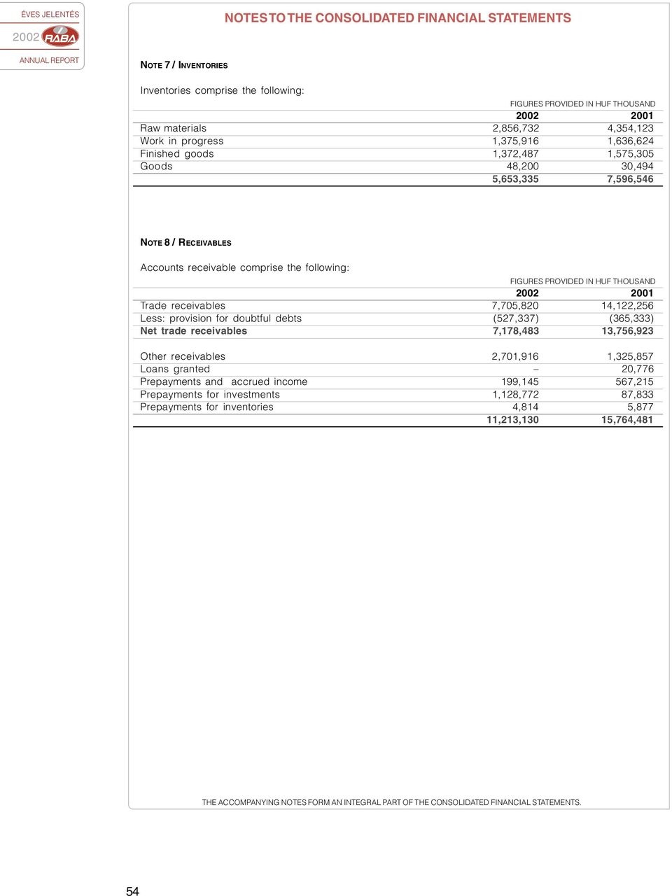 14,122,256 Less: provisio for doubful debs (527,337) (365,333) Ne rade receivables 7,178,483 13,756,923 Oher receivables 2,701,916 1,325,857 Loas graed 20,776 Prepaymes ad accrued icome