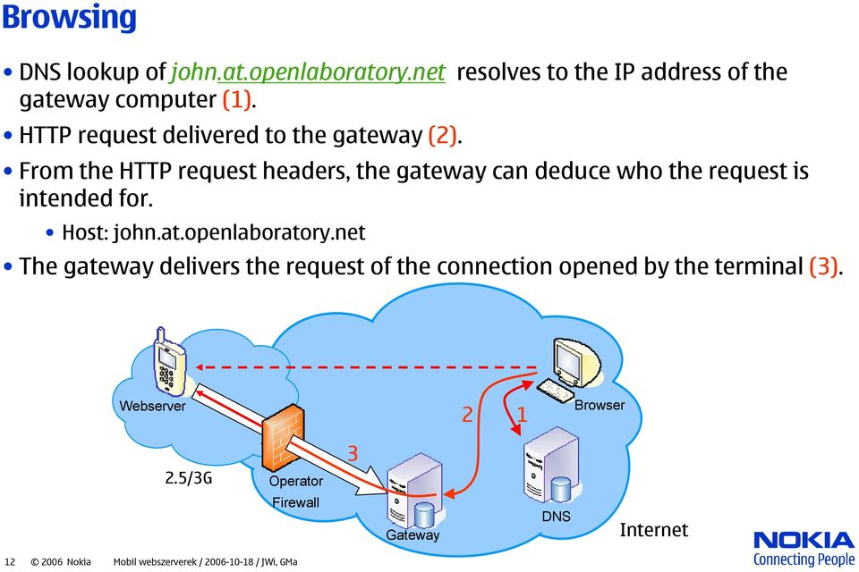 From the HTTP request headers, the gateway can deduce who the request is intended for. Host: john.at.openlaboratory.