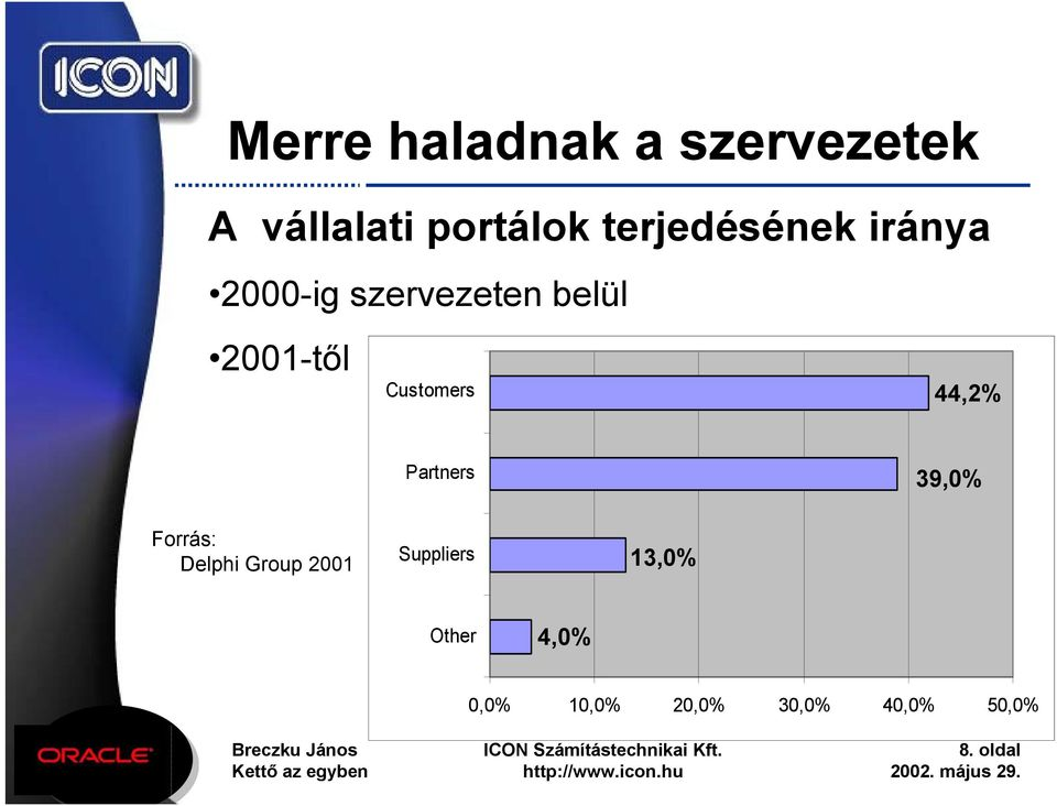 Partners 39,0% Forrás: Delphi Group 2001 Suppliers