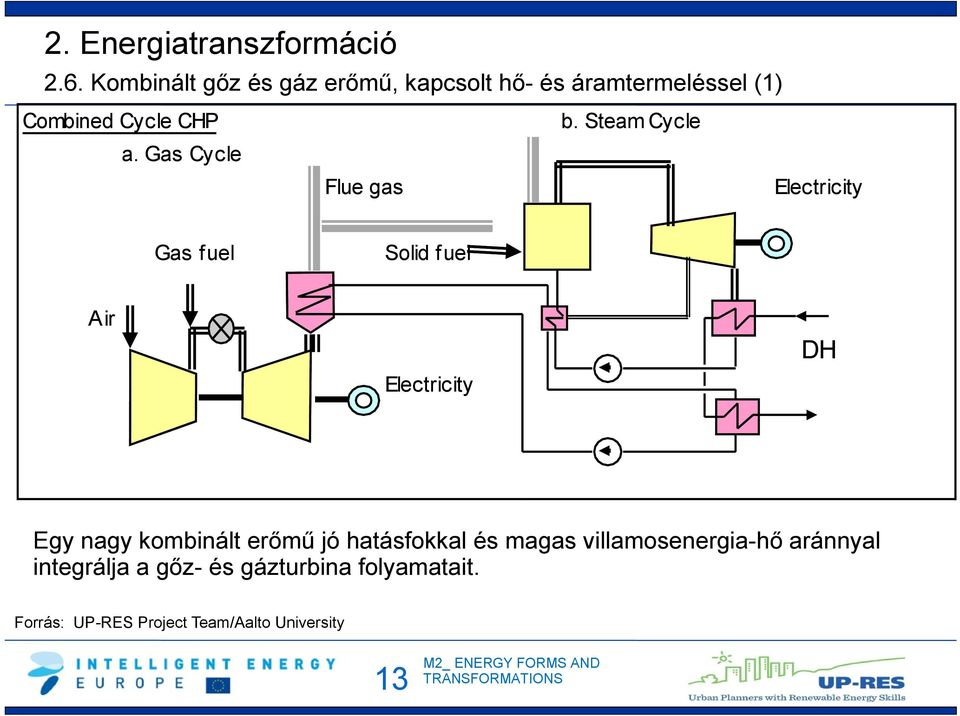 Steam Cycle Electricity Gas fuel Solid fuel Air Electricity DH Egy nagy kombinált