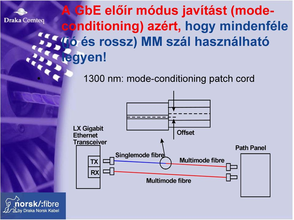 1300 nm: mode-conditioning patch cord LX Gigabit Ethernet