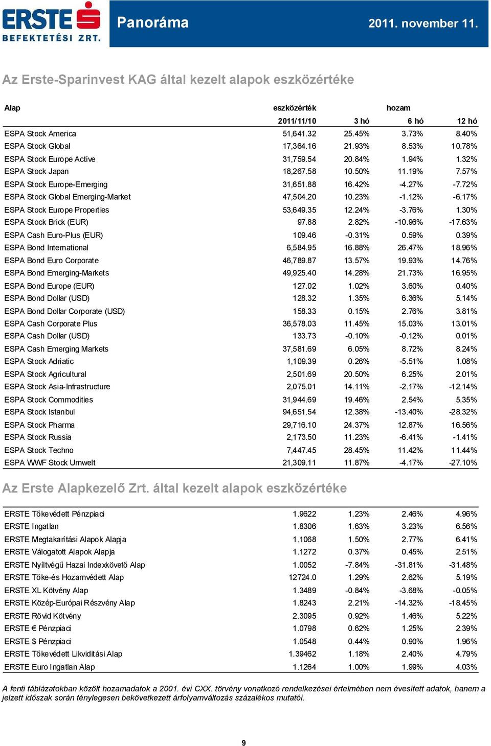 72% ESPA Stock Global Emerging-Market 47,54.2 1.23% -1.12% -6.17% ESPA Stock Europe Properties 53,649.35 12.24% -3.76% 1.3% ESPA Stock Brick (EUR) 97.88 2.82% -1.96% -17.