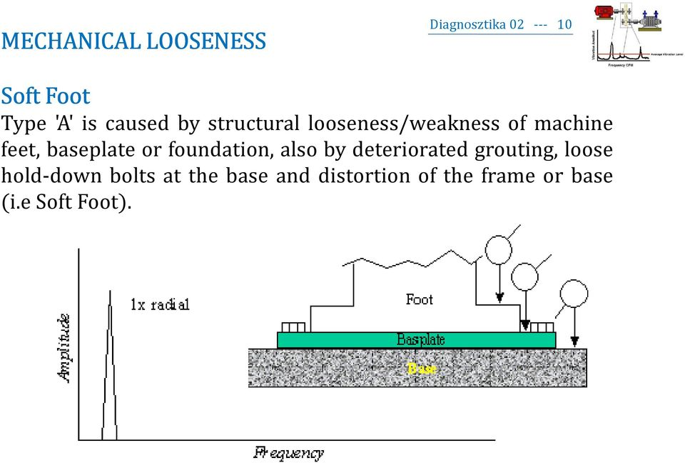 or foundation, also by deteriorated grouting, loose hold-down