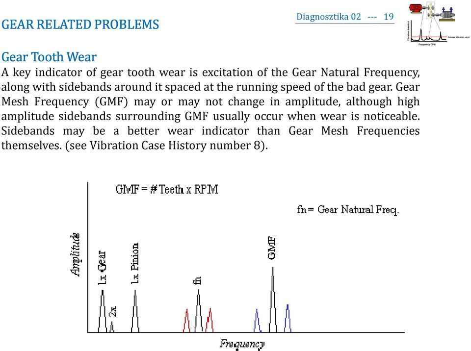 Gear Mesh Frequency (GMF) may or may not change in amplitude, although high amplitude sidebands surrounding GMF usually