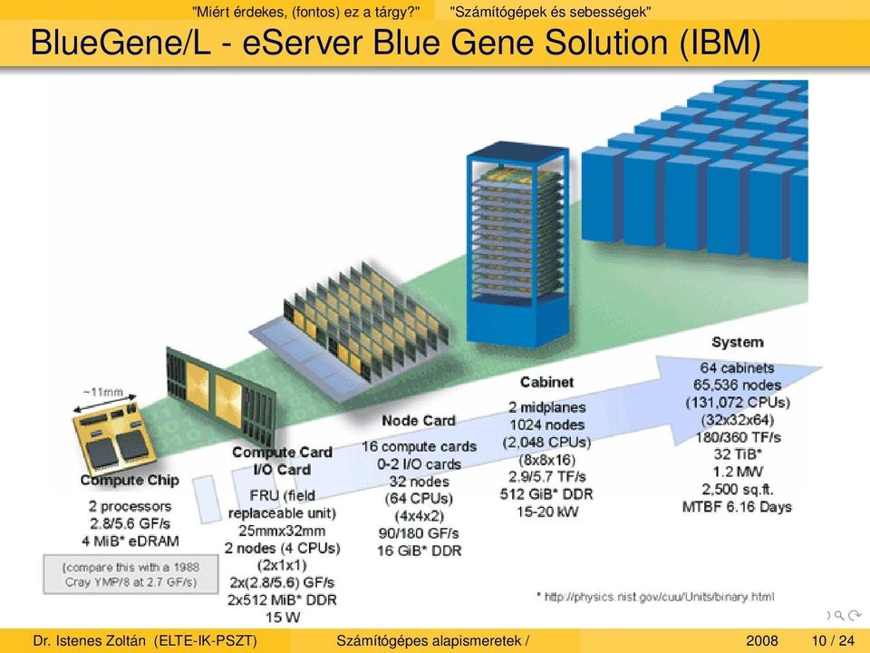 eserver Blue Gene Solution (IBM) Dr.