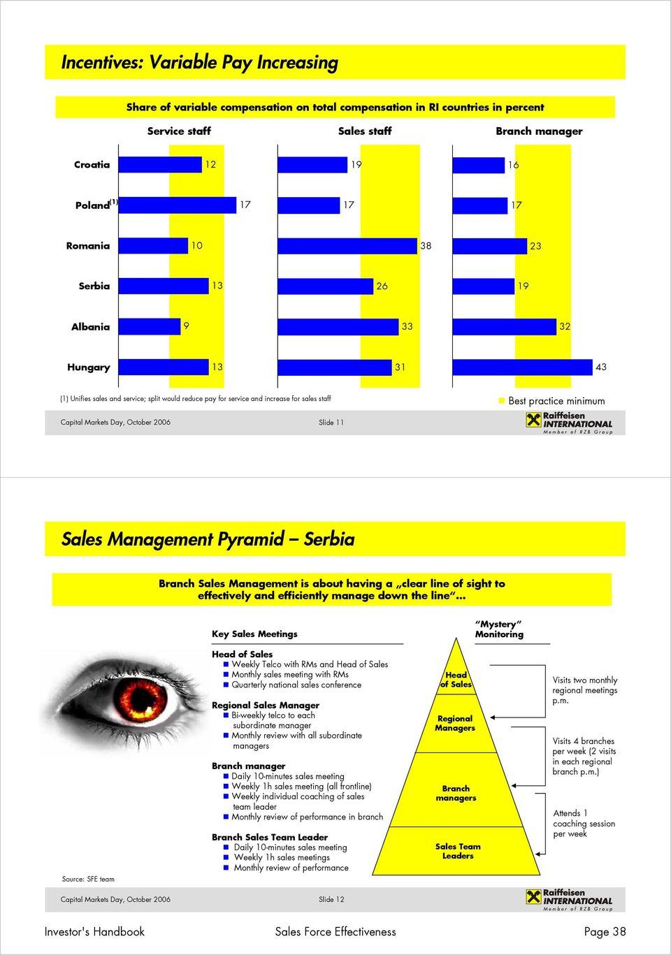Management Pyramid Serbia Branch Sales Management is about having a clear line of sight to effectively and efficiently manage down the line Key Sales Meetings Mystery Monitoring Source: SFE team Head