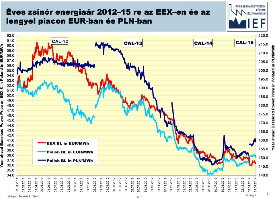 0 9 Year ahead Baseload Power Price on EEX & in Poland in EUR/MWh 03.011 01.02.2011 01.03.2011 01.04.2011 29.04.2011 01.06.2011 01.07.2011 01.08.2011 01.09.2011 30.09.2011 01.111 01.12.2011 02.012 01.