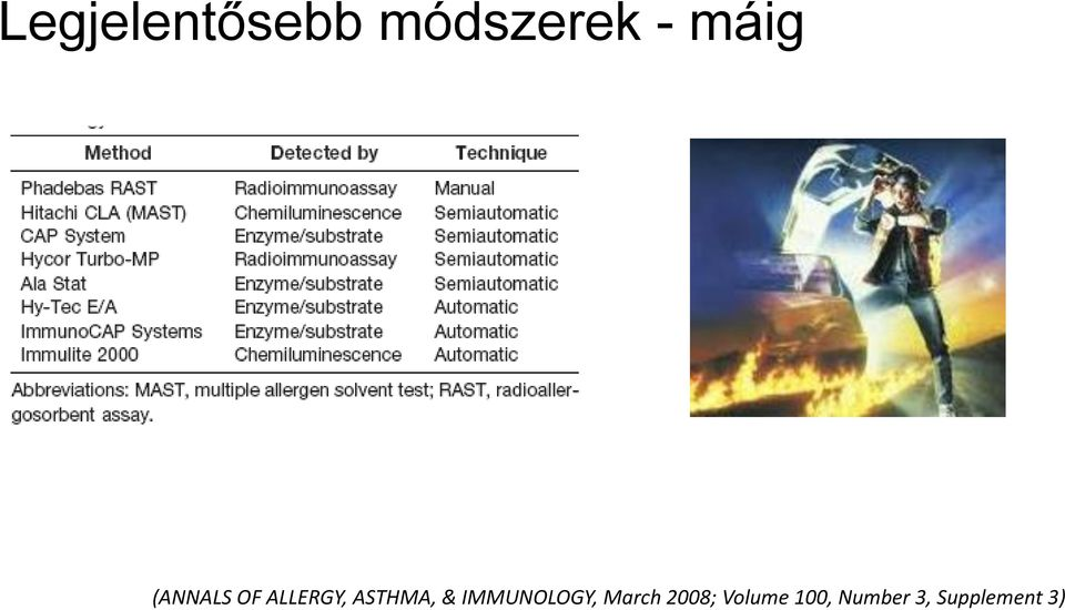 ASTHMA, & IMMUNOLOGY, March