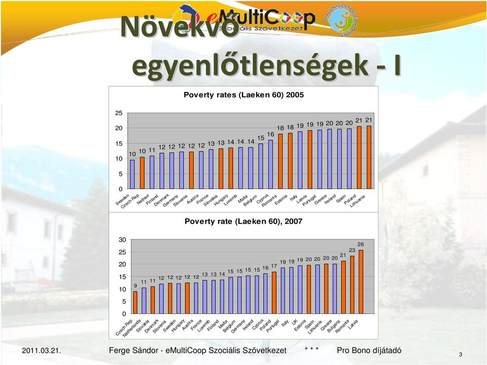 Poland Lithuania Poverty rate (Laeken 60), 2007 30 25 26 23 20 15 9 11 11 12 12 12 12 12 13 13 14 15 15 15 15 16 17 19 19 19 20 20 20 20 21 10 5 0 Czech Rep Netherlands