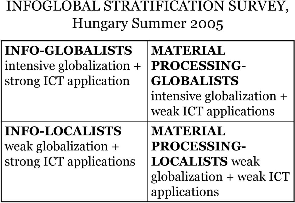 globalization + weak ICT applications INFO-LOCALISTS weak globalization + strong