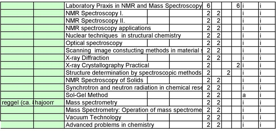 i X-ray Diffraction 2 2 i i X-ray Crystallography Practical 2 2 i i Structure determination by spectroscopic methods 2 2 i i NMR Spectroscopy of Solids 2 2 i i Synchrotron and neutron