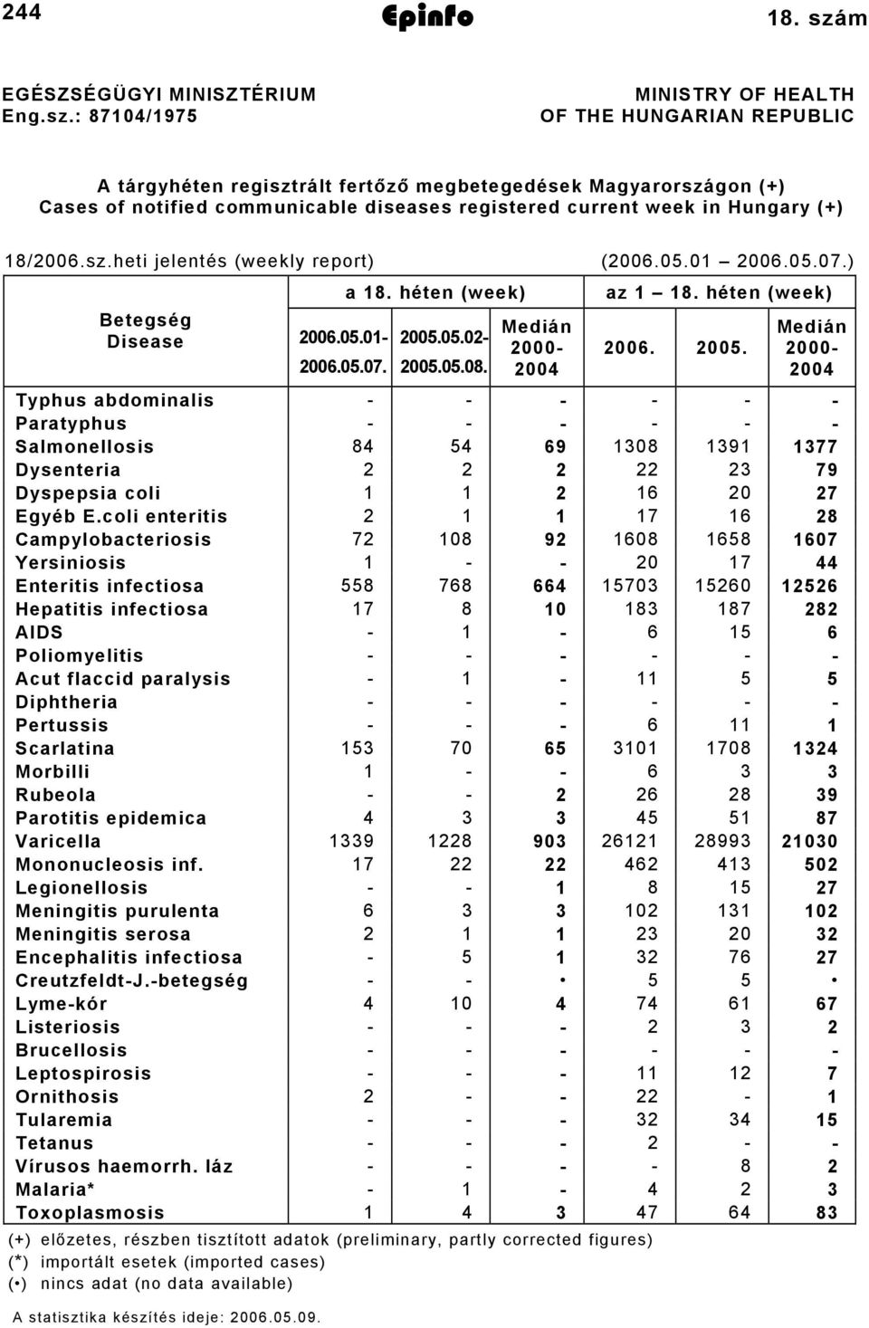 : 874/975 MINISTRY OF HEALTH OF THE HUNGARIAN REPUBLIC A tárgyhéten regisztrált fertőző megbetegedések Magyarországon (+) Cases of notified communicable diseases registered current week in Hungary
