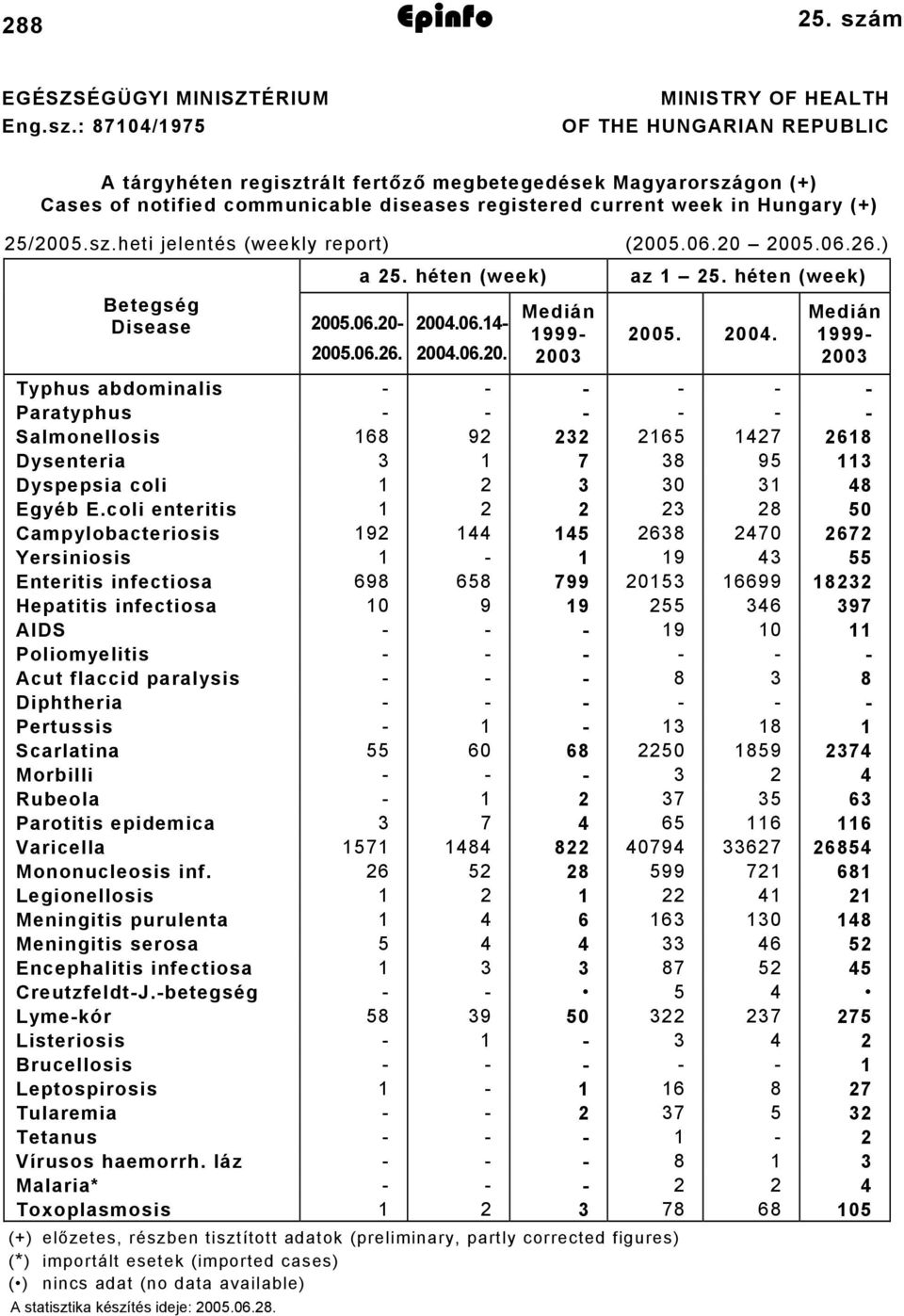 : 8704/975 MINISTRY OF HEALTH OF THE HUNGARIAN REPUBLIC A tárgyhéten regisztrált fertőző megbetegedések Magyarországon (+) Cases of notified communicable diseases registered current week in Hungary