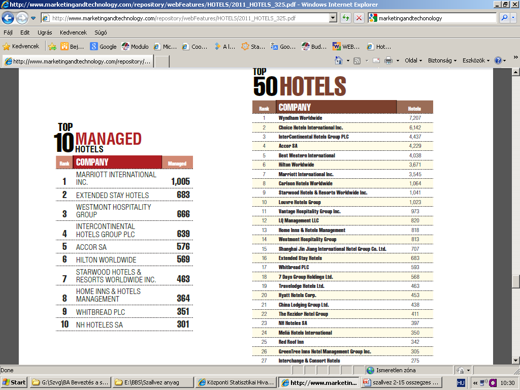 TOP 10 Managed Hotels 10 Management contract % 28 53 82 14 14 15 44 44 59 76 3-5% of Revenue (franchise) Brand name, Logo, Distrubution (brand web site), Reservation (hotel co), Quality