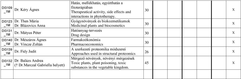 Marczal Gabriella helyett) Hatás, mellékhatás, együtthatás a fitoterápiában Therapeutical activity, side effects and interactions in phytotherapy.