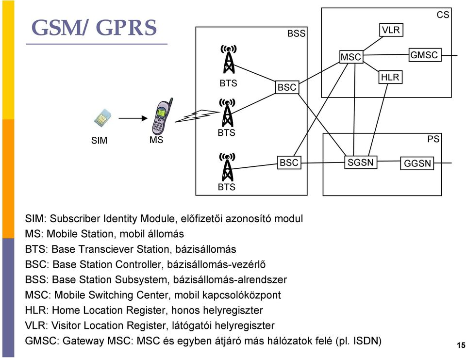 Base Station Subsystem, bázisállomás-alrendszer MSC: Mobile Switching Center, mobil kacsolóközont HLR: Home Location Register, honos