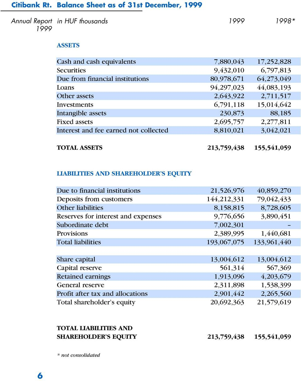 institutions 80,978,671 64,273,049 Loans 94,297,023 44,083,193 Other assets 2,643,922 2,711,517 Investments 6,791,118 15,014,642 Intangible assets 230,873 88,185 Fixed assets 2,695,757 2,277,811