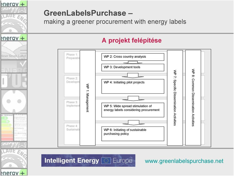 projects WP 5: Wide spread stimulation of energy labels considering procurement WP 6: Initiating of