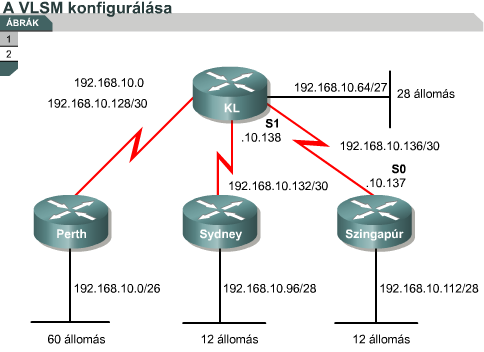 A VLSM konfigurálása Szingapur(config)#interface serial 0/0 Szingapur(config-if)#ip address 192.168.10.137 255.