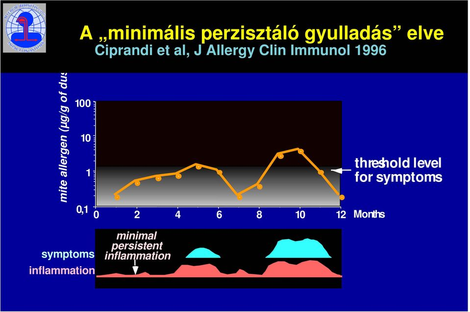 of house dust mite induced rhinitis 0 2 4 6 8 10 12 Months threshold