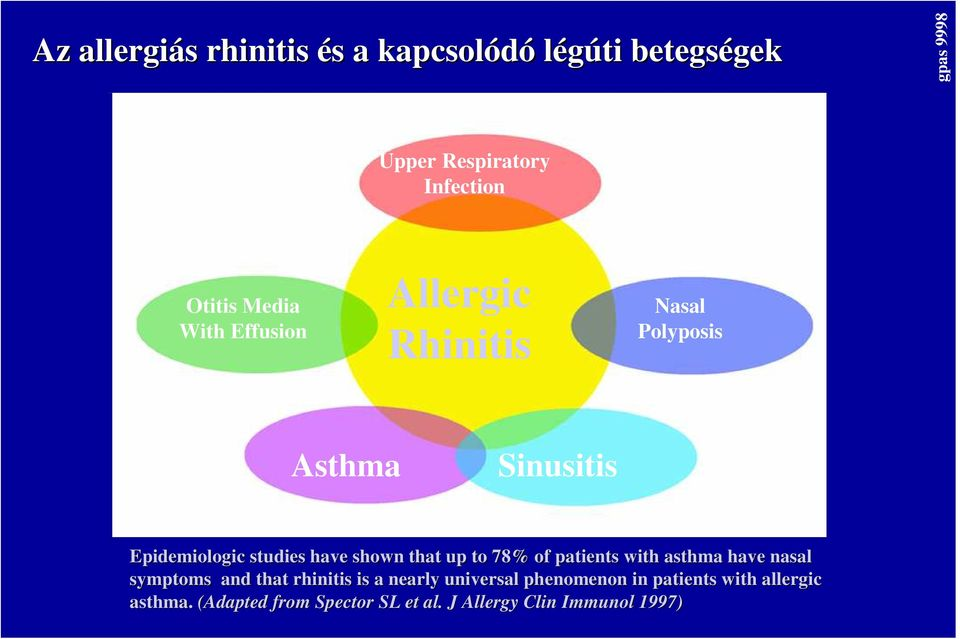 have shown that up to 78% of patients with asthma have nasal symptoms and that rhinitis is a nearly