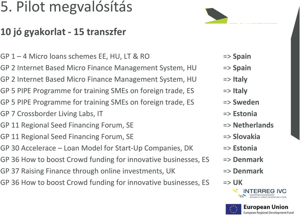 SE GP 11 Regional Seed Financing Forum, SE GP 30 Accelerace Loan Model for Start-Up Companies, DK GP 36 How to boost Crowd funding for innovative businesses, ES GP 37 Raising Finance through online