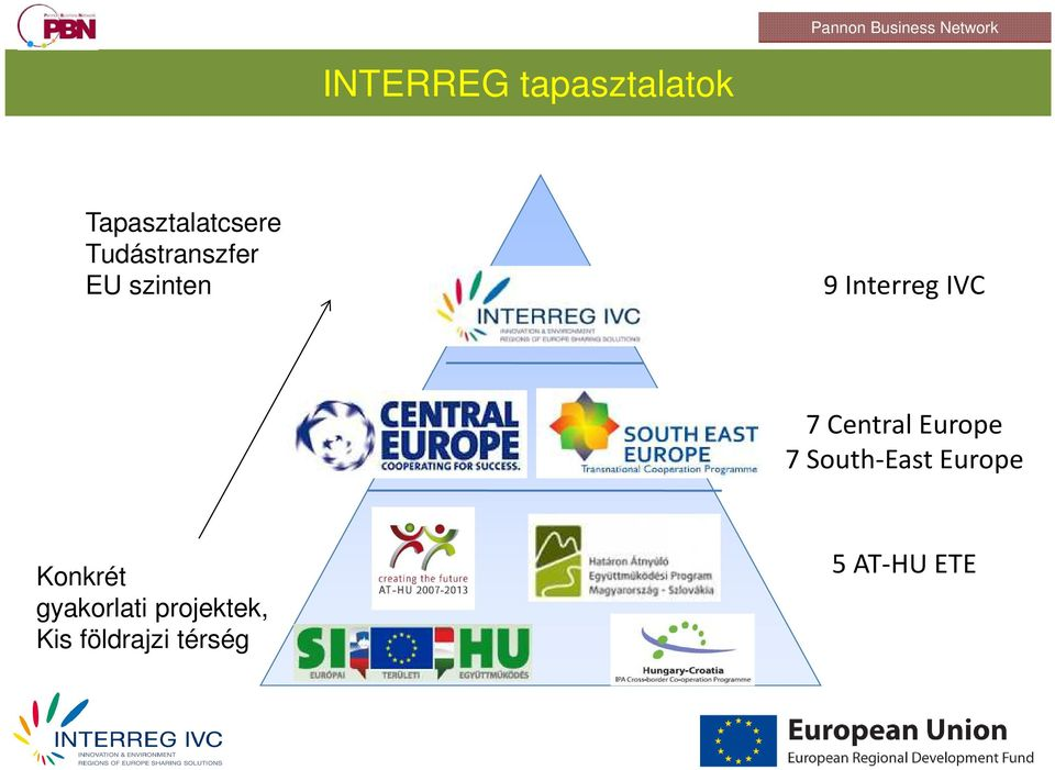 Interreg IVC 7 Central Europe 7 South-East Europe