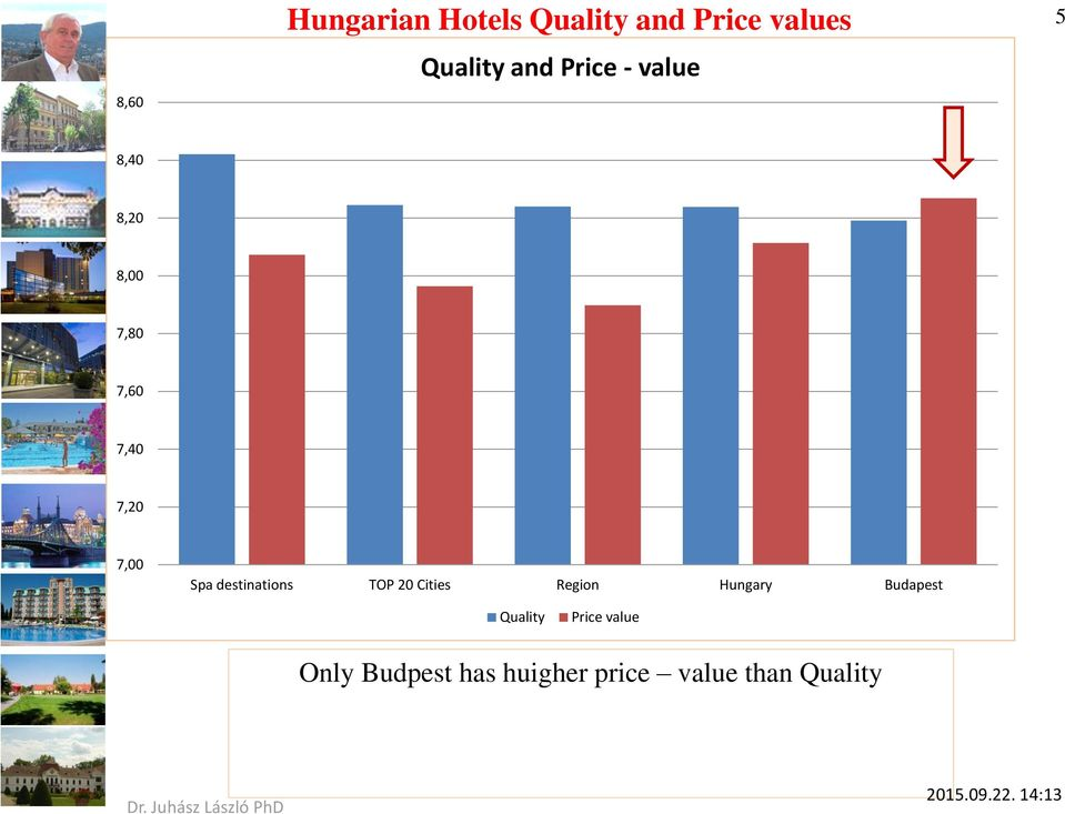 destinations TOP 20 Cities Region Hungary Budapest Quality