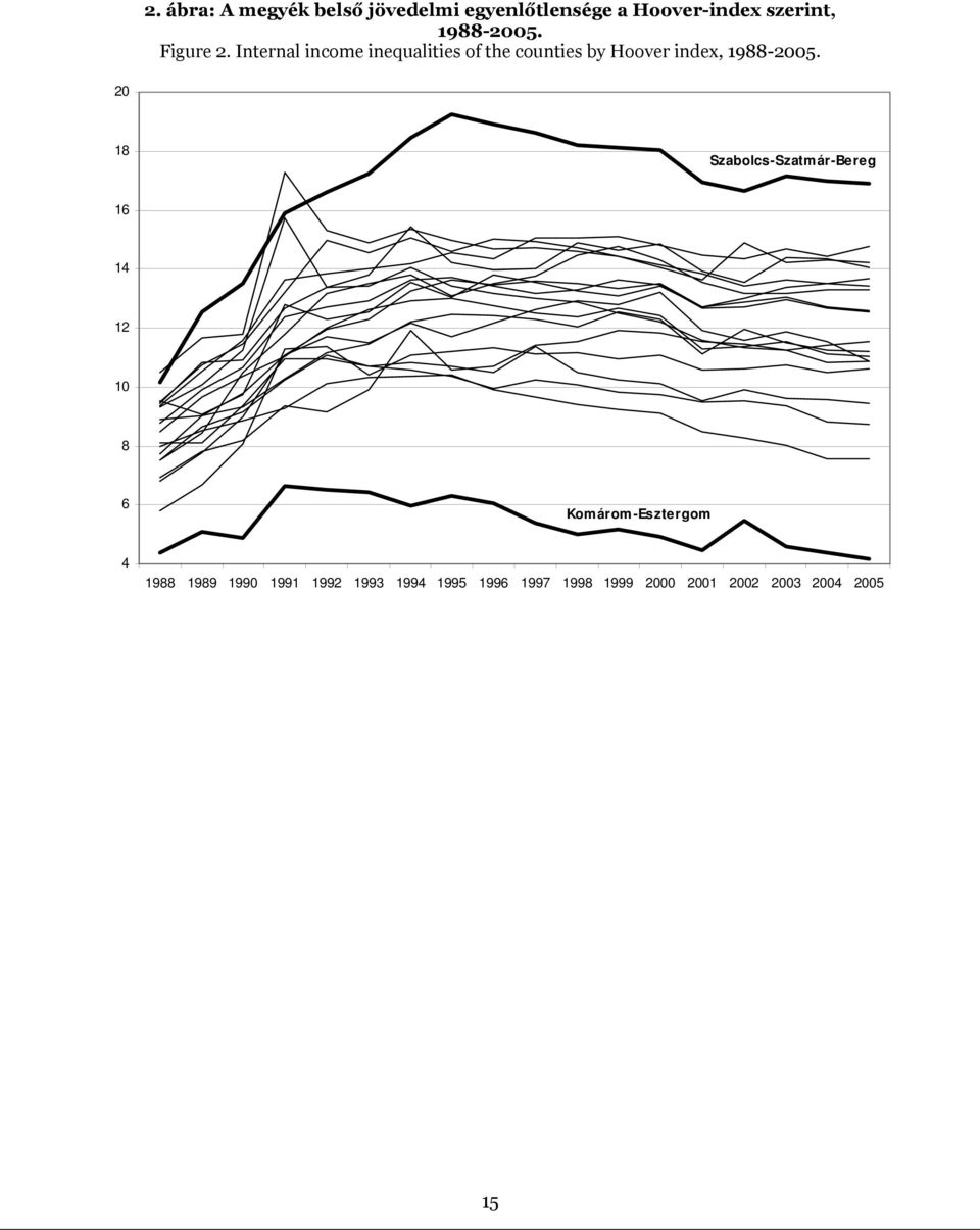 Internal income inequalities of the counties by Hoover index, 1988-2005.