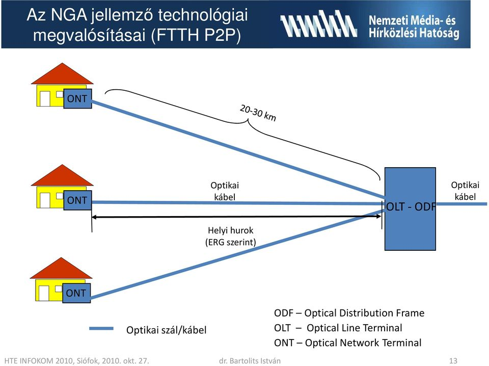Distribution Frame OLT Optical Line Terminal ONT OpticalNetwork