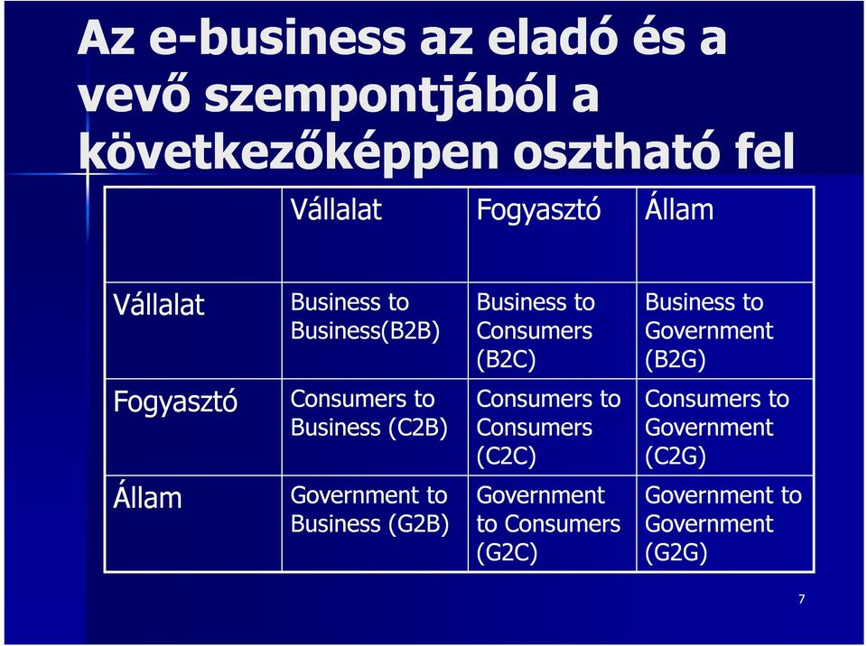 Fogyasztó Consumers to Business (C2B) Consumers to Consumers (C2C) Consumers to Government (C2G)