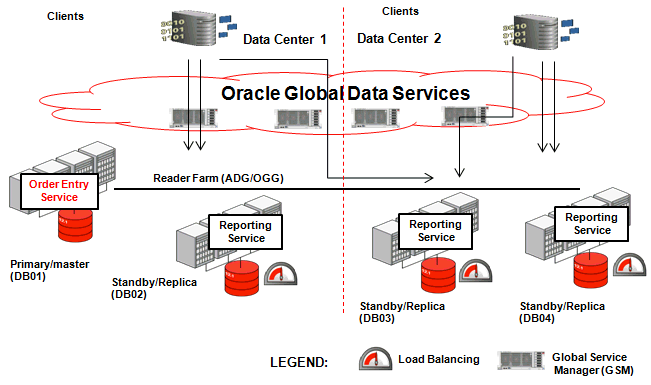 Oracle 12c Active Data Guard Sokkal