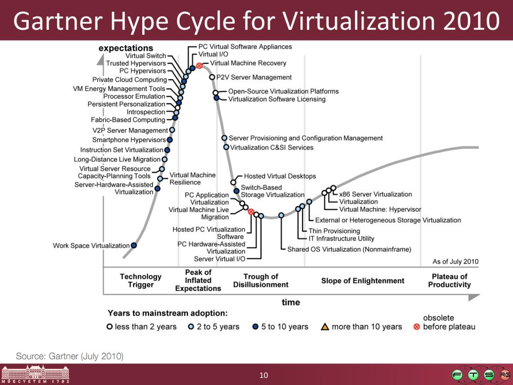 Forrás: Gartner Hype Cycle for Virtualization,