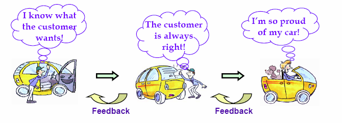 A vevő fogalma, vevői elégedettség(definition of customer, customer satisfaction) Customer satisfaction achievement Customer satisfaction is achieved through three sub-elements:
