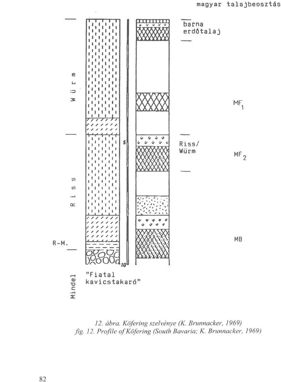 Köfering szelvénye (K. Brunnacker, 1969) fig. 12.