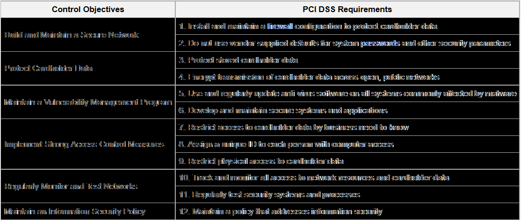 PCI DSS (Payment Card