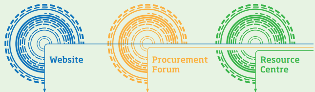 Public Procurement of Innovation Platform projekt