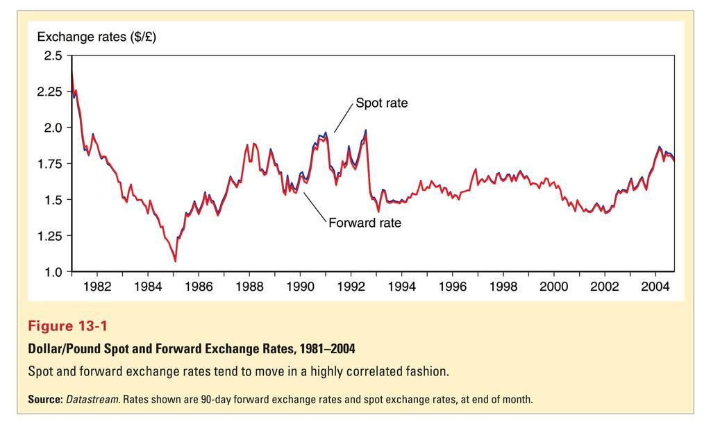 Spot and Forward Rates Copyright 2006
