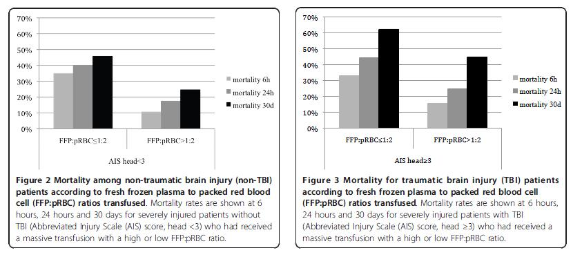 reduction in the risk of death that 1:1 ratio of FFP:RBC did reduce coagulopathy but did not [odds ratio (OR), 0.