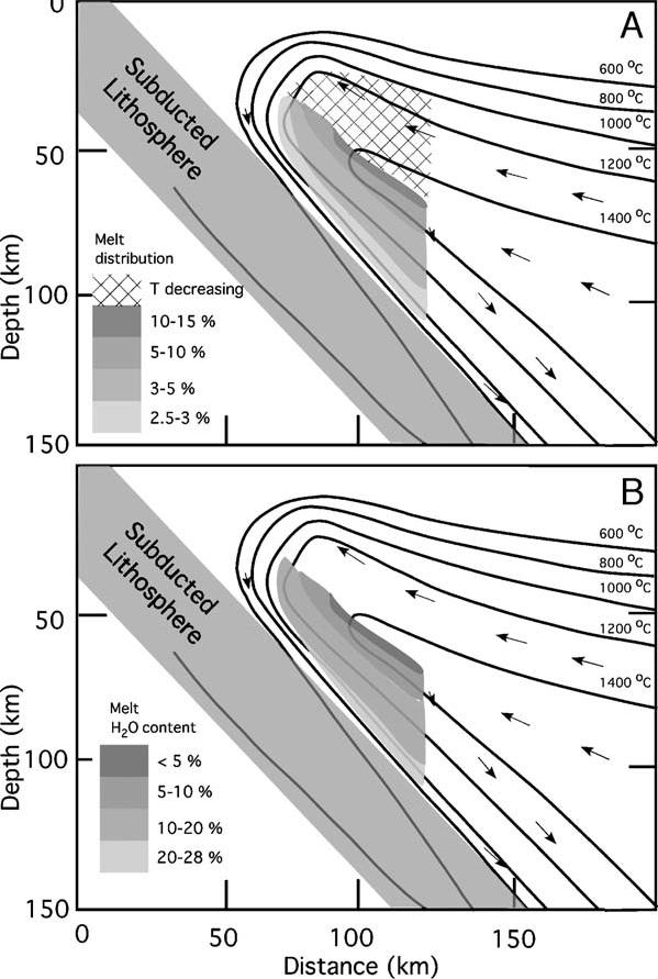 A parciális olvadás helye a köpenyékben Temperature distribution and H2O fluxed melting processes in the mantle wedge. Melting is calculated for vertical trajectories above the slab wedge interface.
